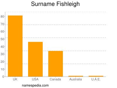 Surname Fishleigh