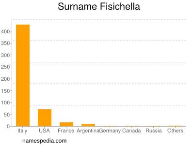 Surname Fisichella