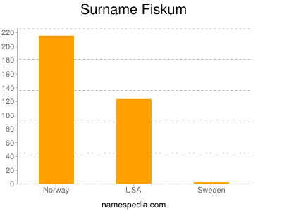 Surname Fiskum