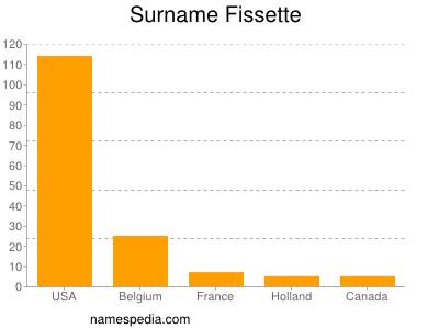 Surname Fissette