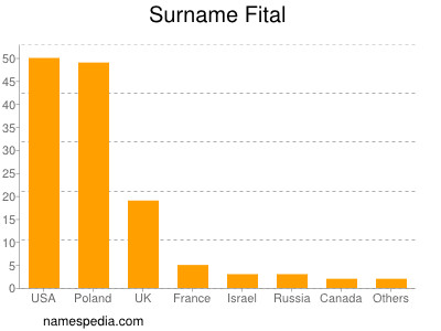 Surname Fital