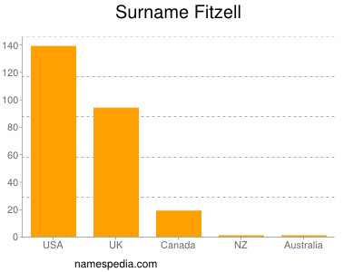 Surname Fitzell
