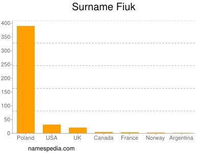Surname Fiuk