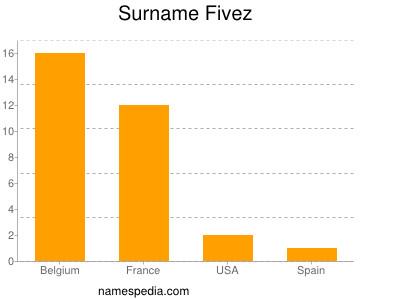 Surname Fivez