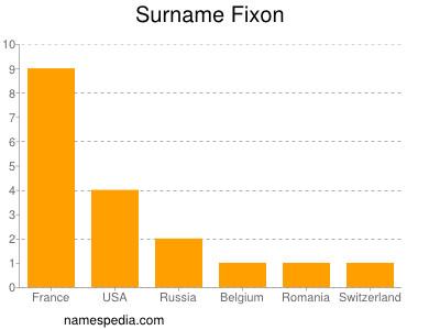 Surname Fixon