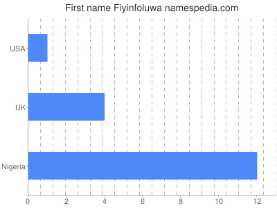 Given name Fiyinfoluwa