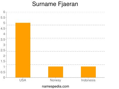 Surname Fjaeran