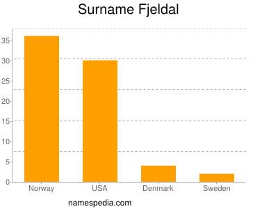 Surname Fjeldal