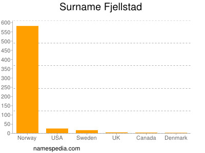 Surname Fjellstad