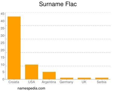 Surname Flac