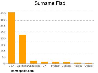 Surname Flad