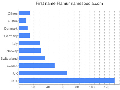 Given name Flamur