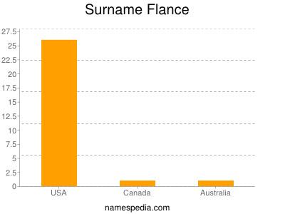 Surname Flance