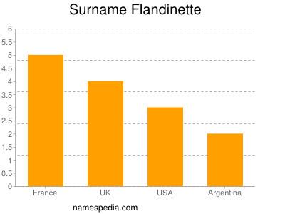 Surname Flandinette