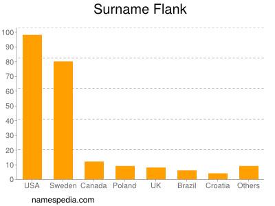 Surname Flank