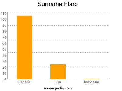Surname Flaro