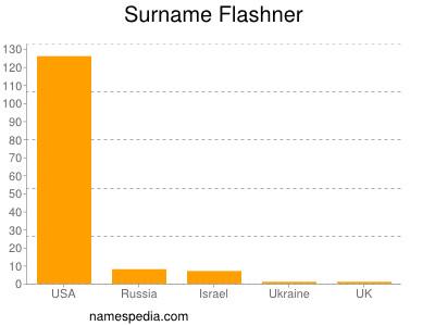 Surname Flashner