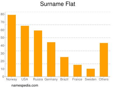 Surname Flat