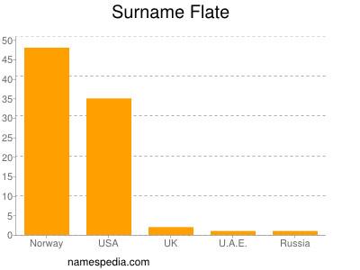 Surname Flate