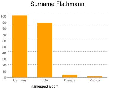 Surname Flathmann