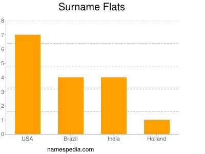 Surname Flats