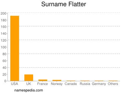 Surname Flatter