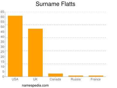 Surname Flatts