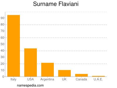 Surname Flaviani