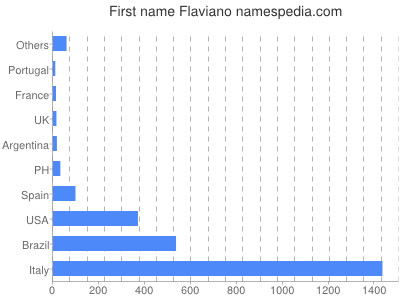 Given name Flaviano