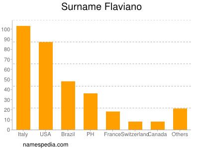 Surname Flaviano