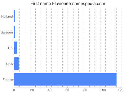 Given name Flavienne