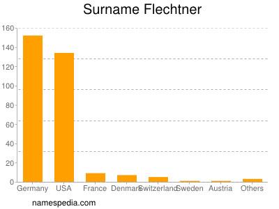 Surname Flechtner