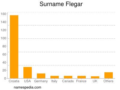 Surname Flegar