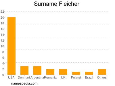 Surname Fleicher