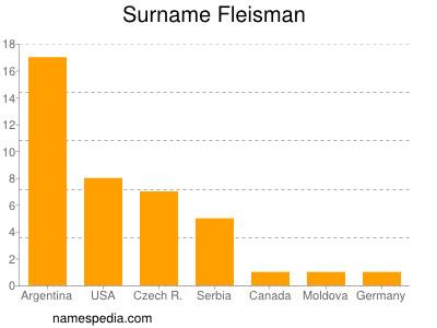 Surname Fleisman