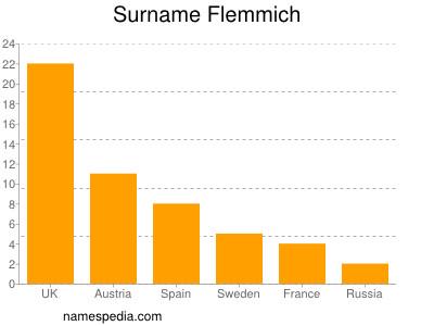 Surname Flemmich
