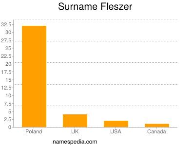Surname Fleszer