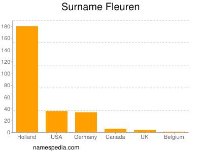 Surname Fleuren