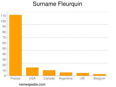 Surname Fleurquin