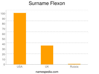 Surname Flexon