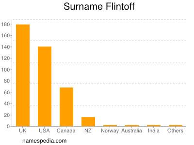 Surname Flintoff