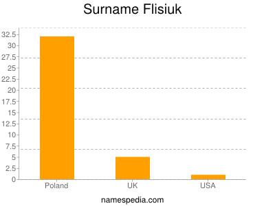 Surname Flisiuk
