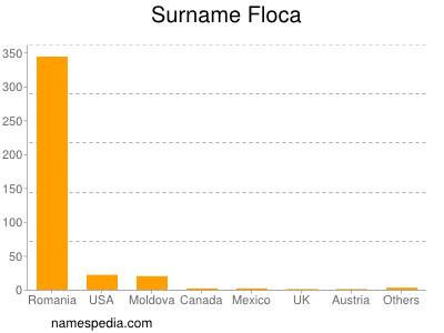 Surname Floca