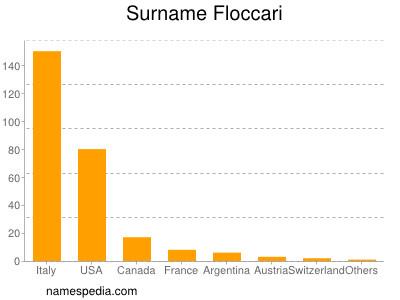 Surname Floccari