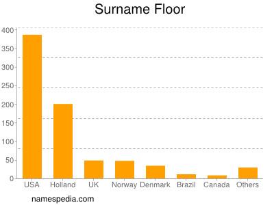 Surname Floor