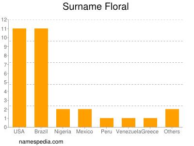 Surname Floral