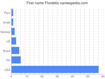 Given name Flordelis