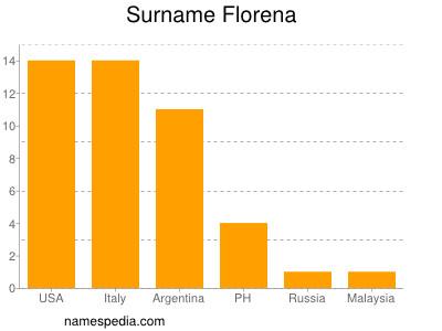 Surname Florena