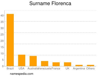 Surname Florenca
