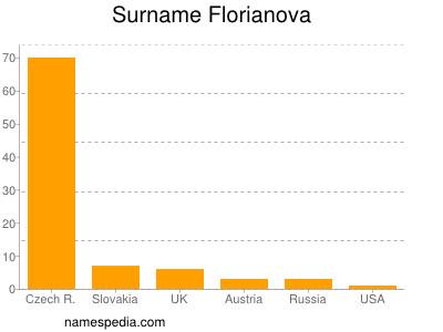 Surname Florianova